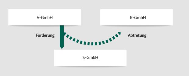 Grafische Darstellung einer Abtretung